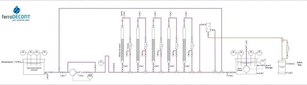 Testanlage für Industriewässer
