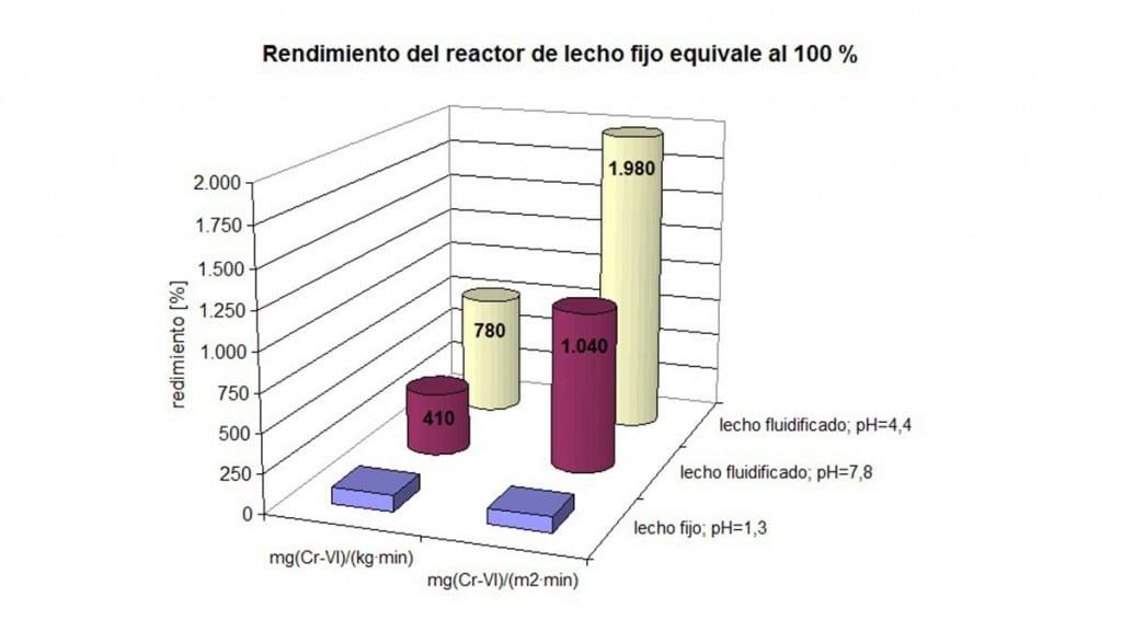 technologie-diagramm-sp