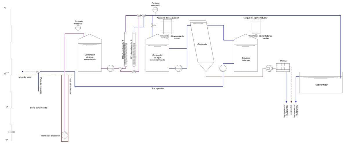 technologie-pump-treat-kombinationsverfahren-sp